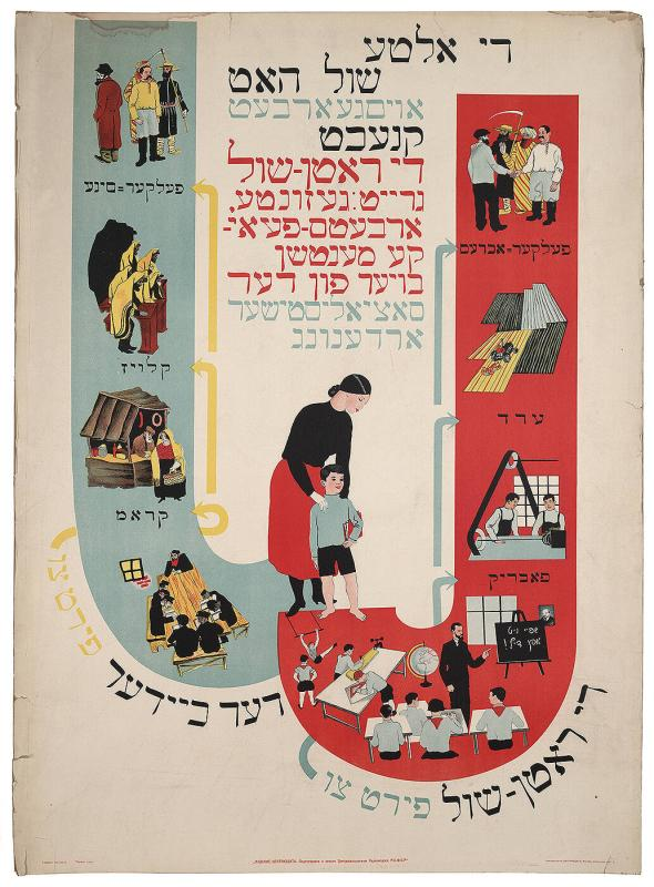 "Soviet propaganda poster in Yiddish: ""The old school produced slaves; the Soviet school prepares healthy, skilled workers who are builders of the socialist order..."""